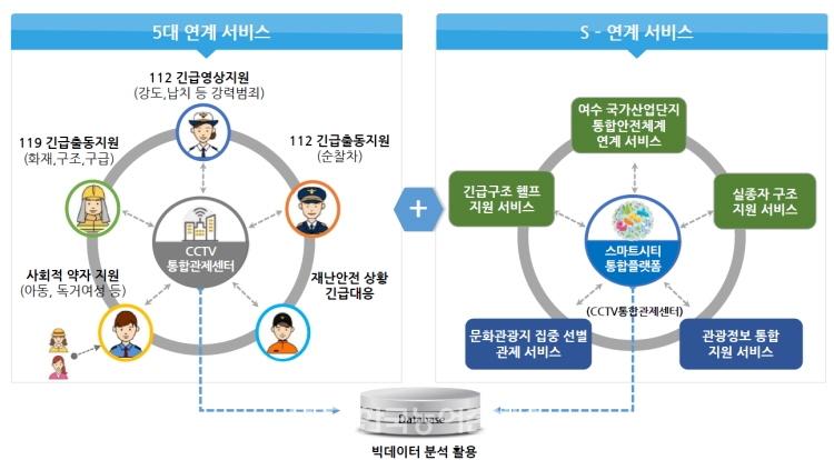 여수시 스마트시티 통합플랫폼 사업 범위(제공=여수시)